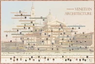 Timeline of Venetian Architecture